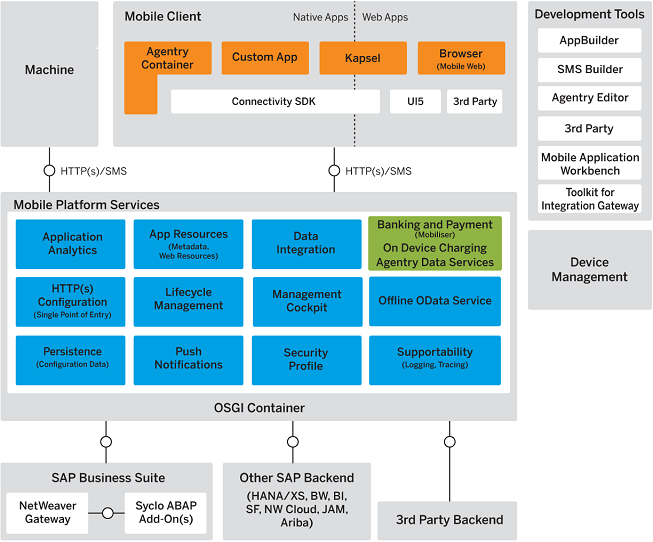SAP Mobile Platform Architecture